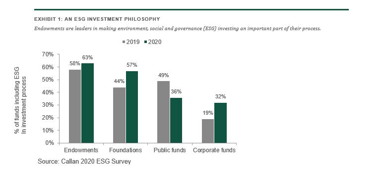 AN ESG INVESTMENT PHILOSOPHY
