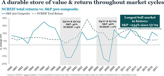 A durable store of value & return throughout market cycles