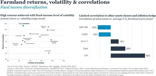 Farmland returns, volatility & correlations