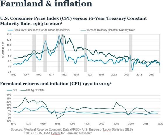 Farmland & inflation