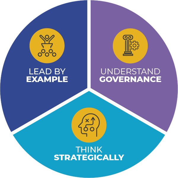 Principles of Trusteeship Diagram
